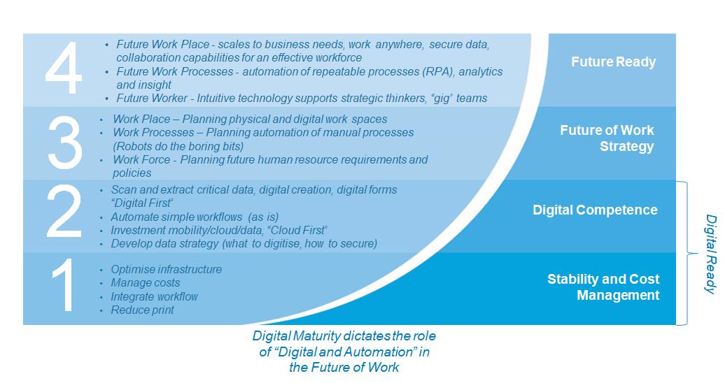 Future of Work 2023: Digital Ready | Fuji Xerox Australia